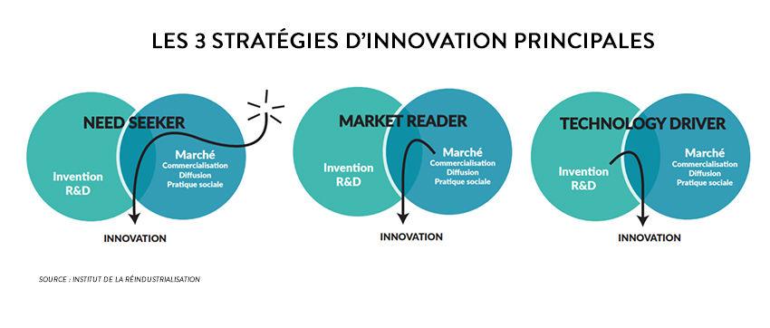 Stratégies d'innovation